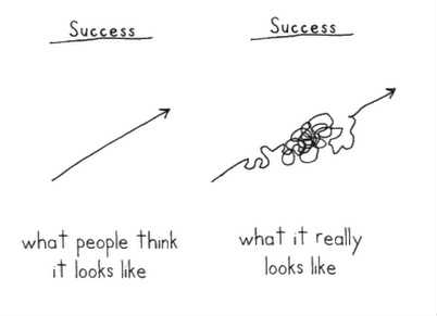 Dealing With Failure: The Path to Success Is Not a Straight Line