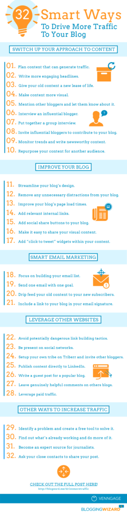 32 Ways to Increase Blog and Website Traffic [Infographic]