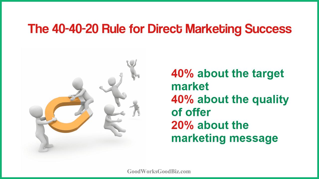 Direct-Response Digital Marketing